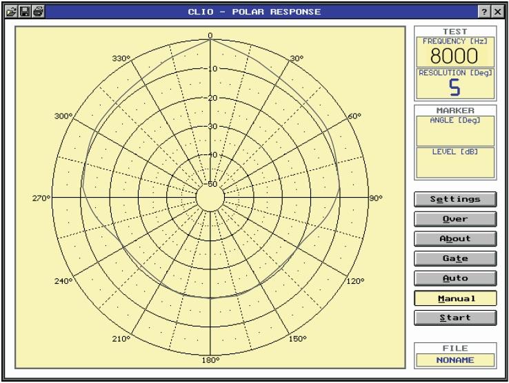 Горизонтальная диаграмма направленности громкоговорителя на разных частотах