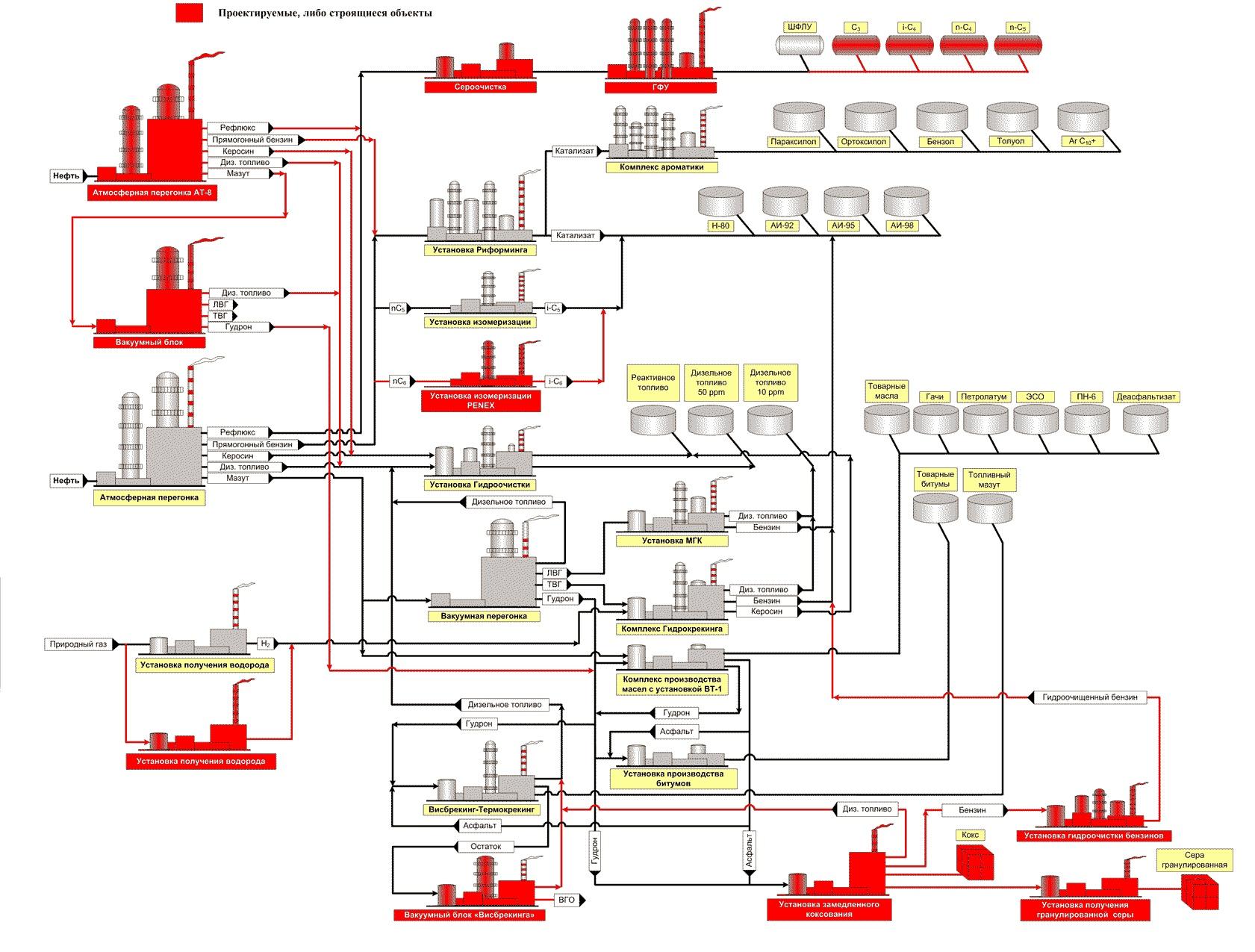 Схема производства масла методом преобразования высокожирных сливок